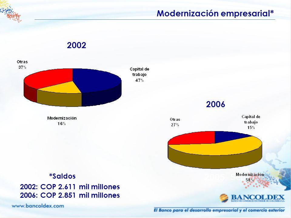 2005 Sep 2002 2002: COP 2.611 mil millones 2006: COP 2.851 mil millones 2006 Modernización empresarial* *Saldos