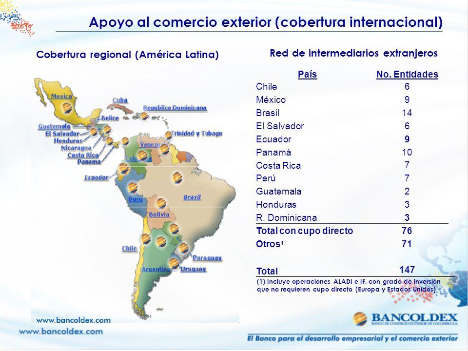 PaísNo. Entidades Chile 6 9 14 6 9 10 7 2 3 76 71 147 México Brasil El Salvador Ecuador Panamá Costa Rica Perú Guatemala Honduras R. Dominicana Total