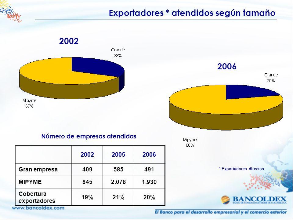 Exportadores * atendidos según tamaño 2002 2006 200220052006 Gran empresa409585491 MIPYME8452.0781.930 Cobertura exportadores 19%21%20% Número de empr