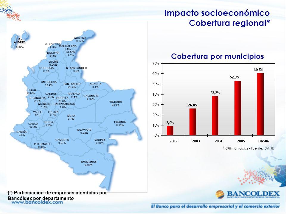 BOGOTA 26,8% SANTANDER 23,3% CAUCA 10,2% ANTIOQUIA 12,4% ATLANTICO 0,9% N. SANTANDER 0,9% BOLIVAR 0,5% TOLIMA 0,7% VALLE 12,8 CUNDINAMARCA 1,8% BOYACA