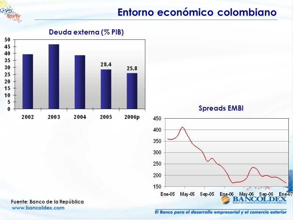 Deuda externa (% PIB) Fuente: Banco de la República Spreads EMBI Entorno económico colombiano