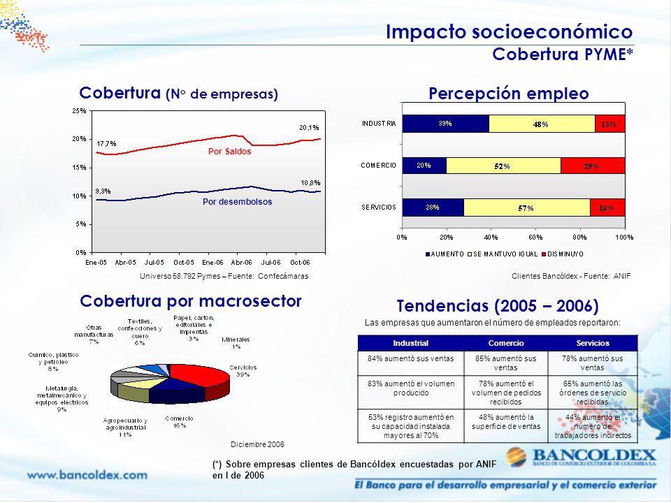 Percepción empleo Cobertura por macrosector Universo 58.792 Pymes – Fuente: ConfecámarasClientes Bancóldex - Fuente: ANIF Tendencias (2005 – 2006) Las