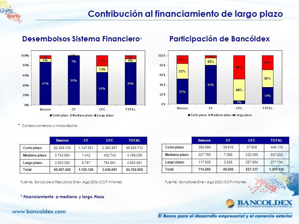 Contribución al financiamiento de largo plazo Desembolsos Sistema Financiero * Fuente: Banco de la República Ene – Ago 2006 (COP millones) BancosCFCFC