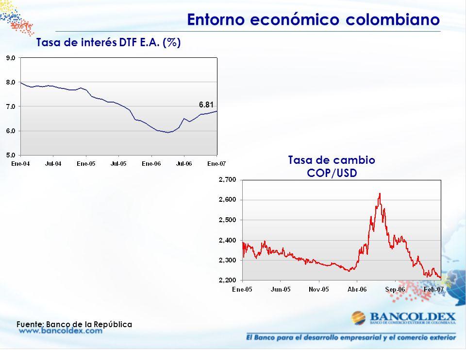 Tasa de interés DTF E.A. (%) Fuente: Banco de la República 6.81 Entorno económico colombiano Tasa de cambio COP/USD