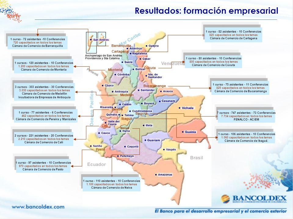 Medellín 3 cursos - 303 asistentes - 30 Conferencias 3.030 capacitados en todos los temas Cámara de Comercio de Medellín Incubadora de Empresas de Ant