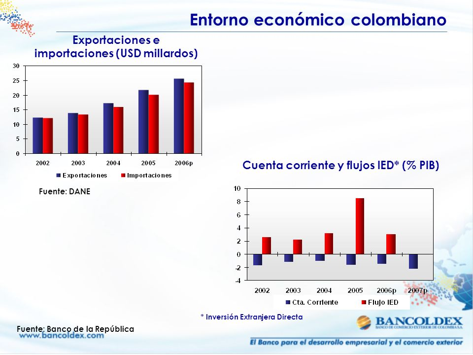 Exportaciones e importaciones (USD millardos) Fuente: DANE Cuenta corriente y flujos IED* (% PIB) Entorno económico colombiano * Inversión Extranjera
