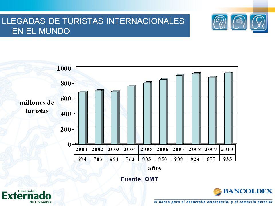 Fuente: OMT LLEGADAS DE TURISTAS INTERNACIONALES EN EL MUNDO