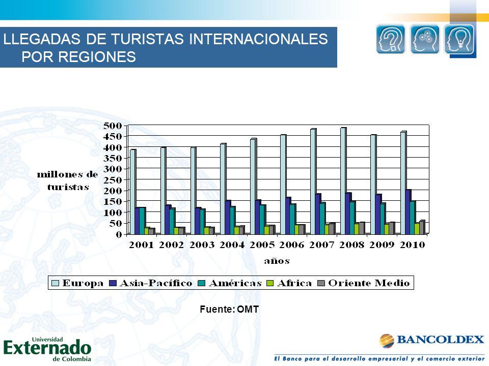 Fuente: OMT LLEGADAS DE TURISTAS INTERNACIONALES POR REGIONES