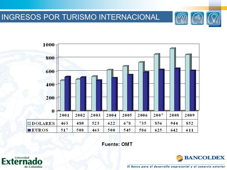 Fuente: OMT INGRESOS POR TURISMO INTERNACIONAL