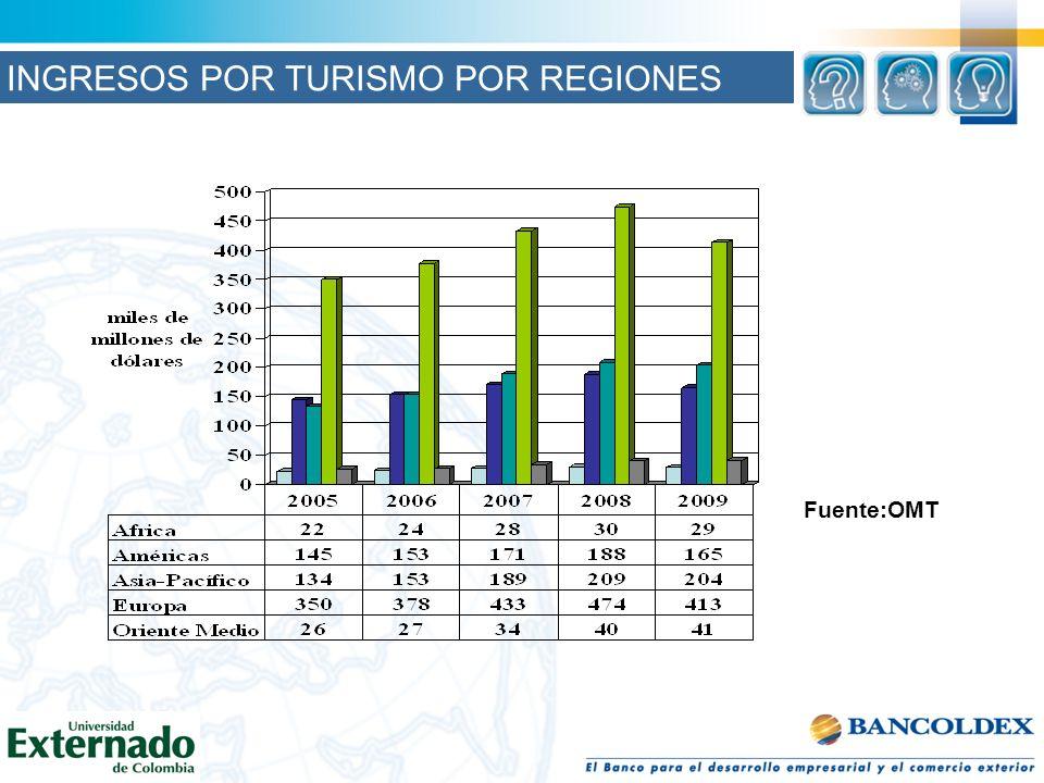 Fuente:OMT INGRESOS POR TURISMO POR REGIONES