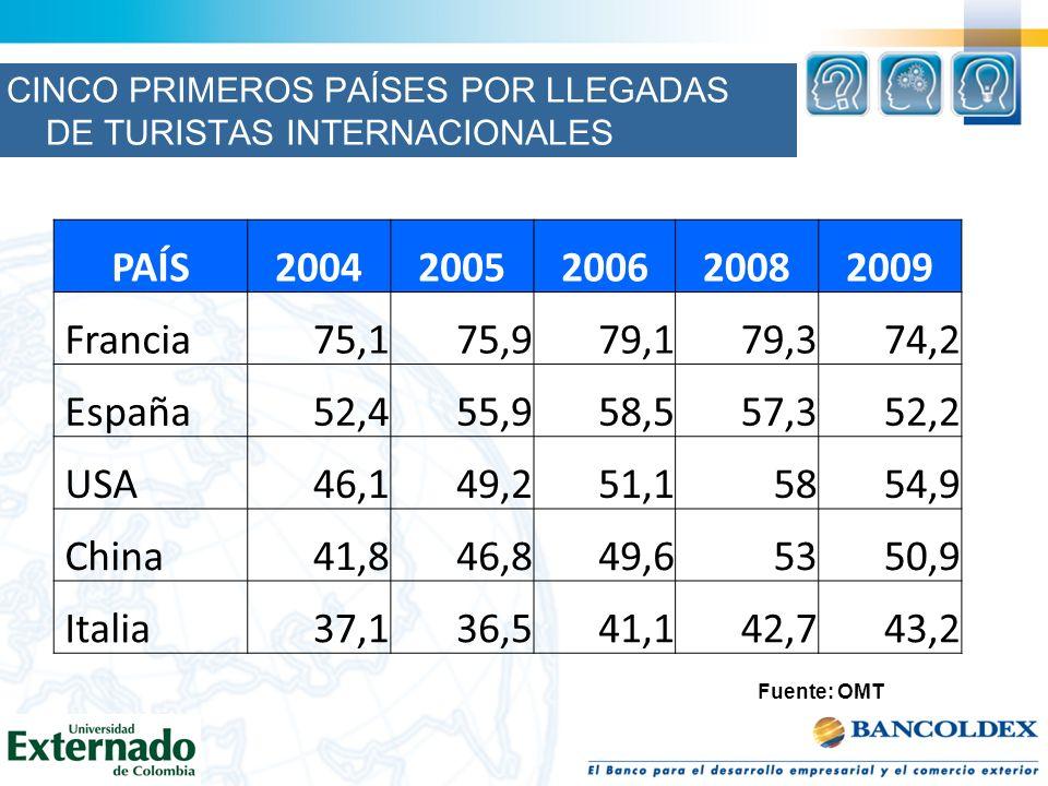 Fuente: OMT CINCO PRIMEROS PAÍSES POR LLEGADAS DE TURISTAS INTERNACIONALES PAÍS20042005200620082009 Francia75,175,979,179,374,2 España52,455,958,557,3