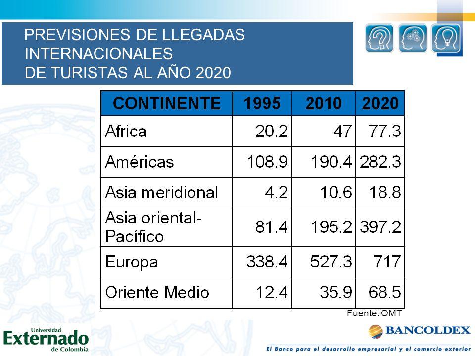 Fuente: OMT PREVISIONES DE LLEGADAS INTERNACIONALES DE TURISTAS AL AÑO 2020