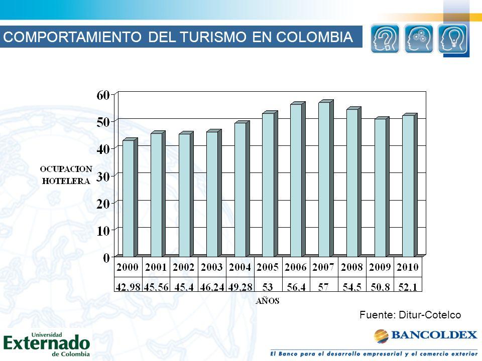 Fuente: Ditur-Cotelco COMPORTAMIENTO DEL TURISMO EN COLOMBIA