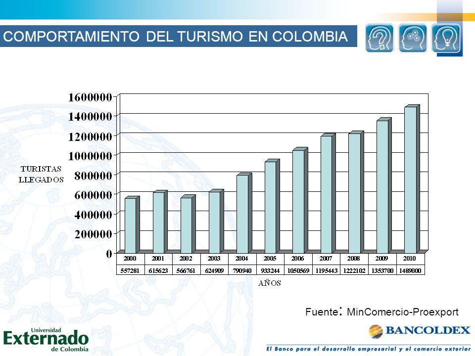 Fuente : MinComercio-Proexport COMPORTAMIENTO DEL TURISMO EN COLOMBIA