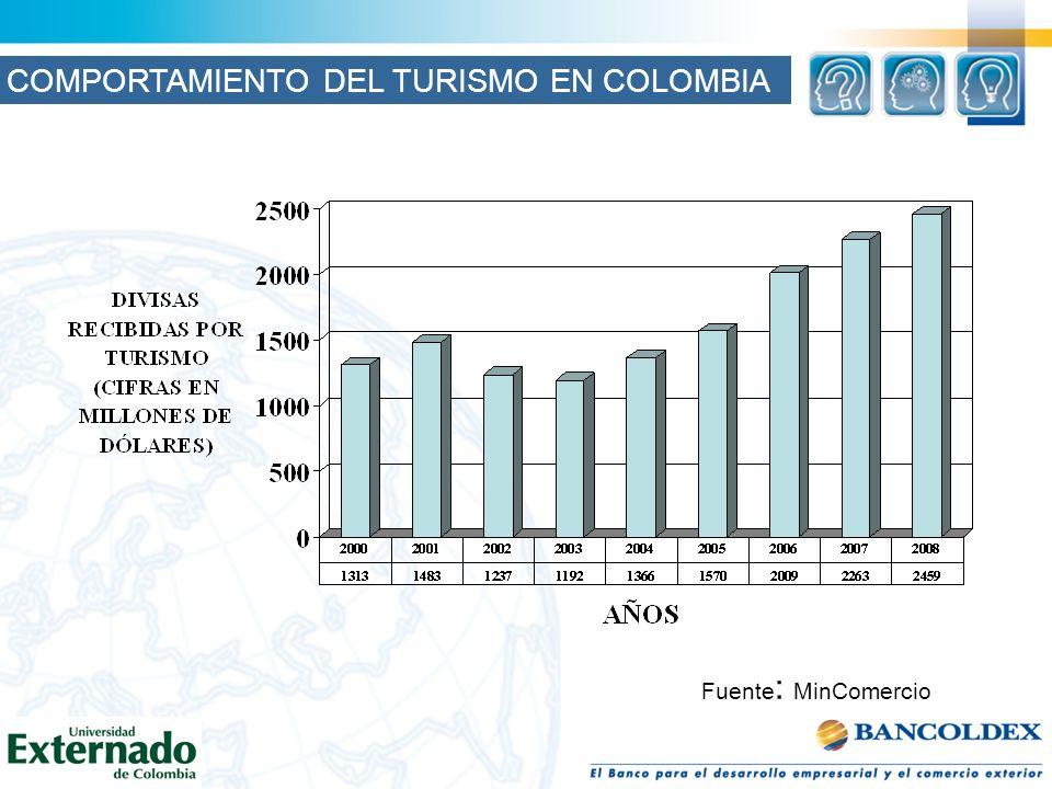 Fuente : MinComercio COMPORTAMIENTO DEL TURISMO EN COLOMBIA