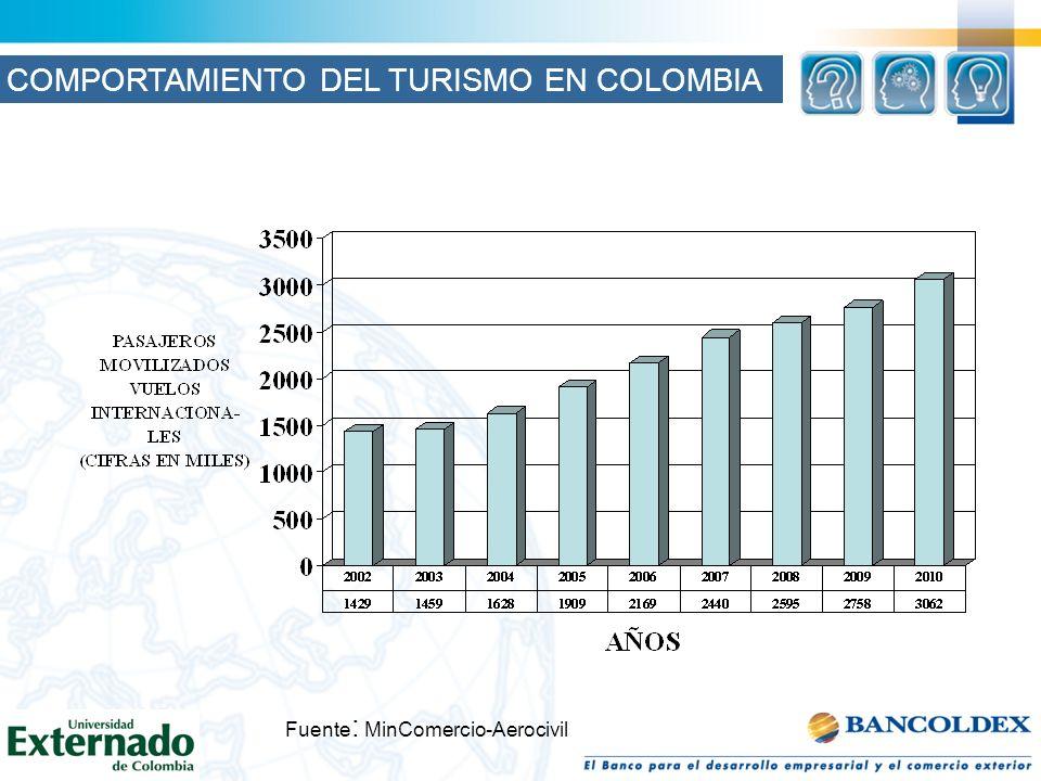 Fuente : MinComercio-Aerocivil COMPORTAMIENTO DEL TURISMO EN COLOMBIA