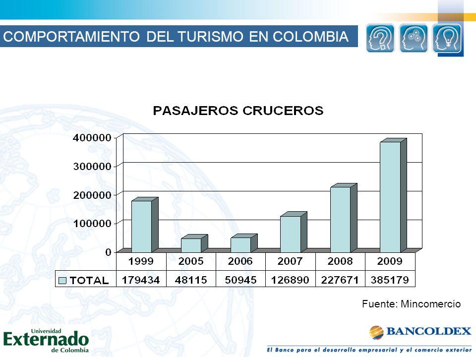 Fuente: Mincomercio COMPORTAMIENTO DEL TURISMO EN COLOMBIA