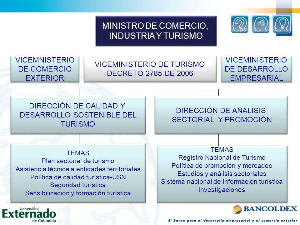 MINISTRO DE COMERCIO, INDUSTRIA Y TURISMO MINISTRO DE COMERCIO, INDUSTRIA Y TURISMO VICEMNISTERIO DE COMERCIO EXTERIOR VICEMNISTERIO DE COMERCIO EXTER