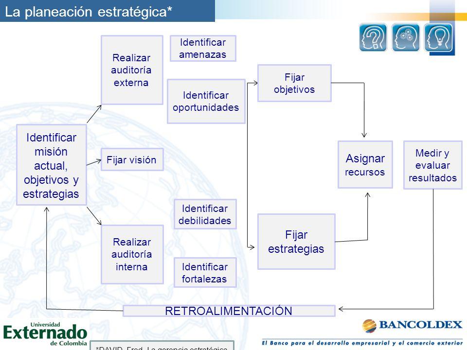 La planeación estratégica* Identificar misión actual, objetivos y estrategias Realizar auditoría externa Fijar visión Realizar auditoría interna Ident
