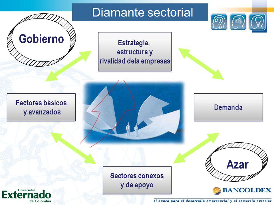 Diamante sectorial Factores básicos y avanzados Factores básicos y avanzados Sectores conexos y de apoyo Sectores conexos y de apoyo Estrategia, estru
