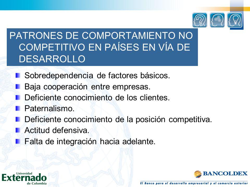 PATRONES DE COMPORTAMIENTO NO COMPETITIVO EN PAÍSES EN VÍA DE DESARROLLO Sobredependencia de factores básicos. Baja cooperación entre empresas. Defici