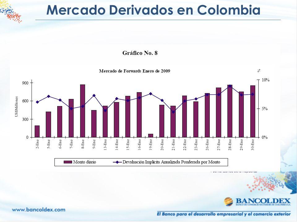 Mercado Derivados en Colombia Fuente: Banco de la Republica