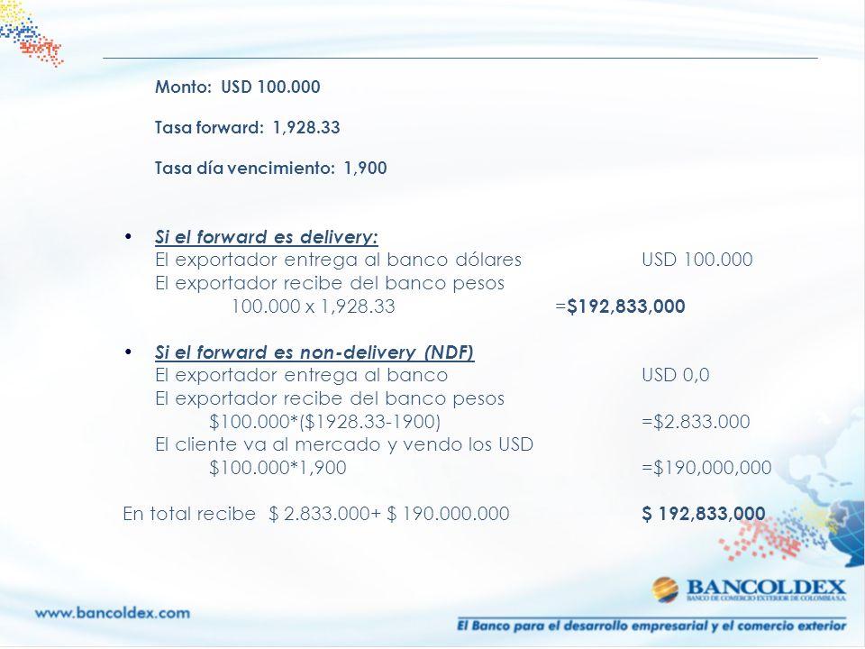 Monto: USD 100.000 Tasa forward: 1,928.33 Tasa día vencimiento: 1,900 Si el forward es delivery: El exportador entrega al banco dólaresUSD 100.000 El