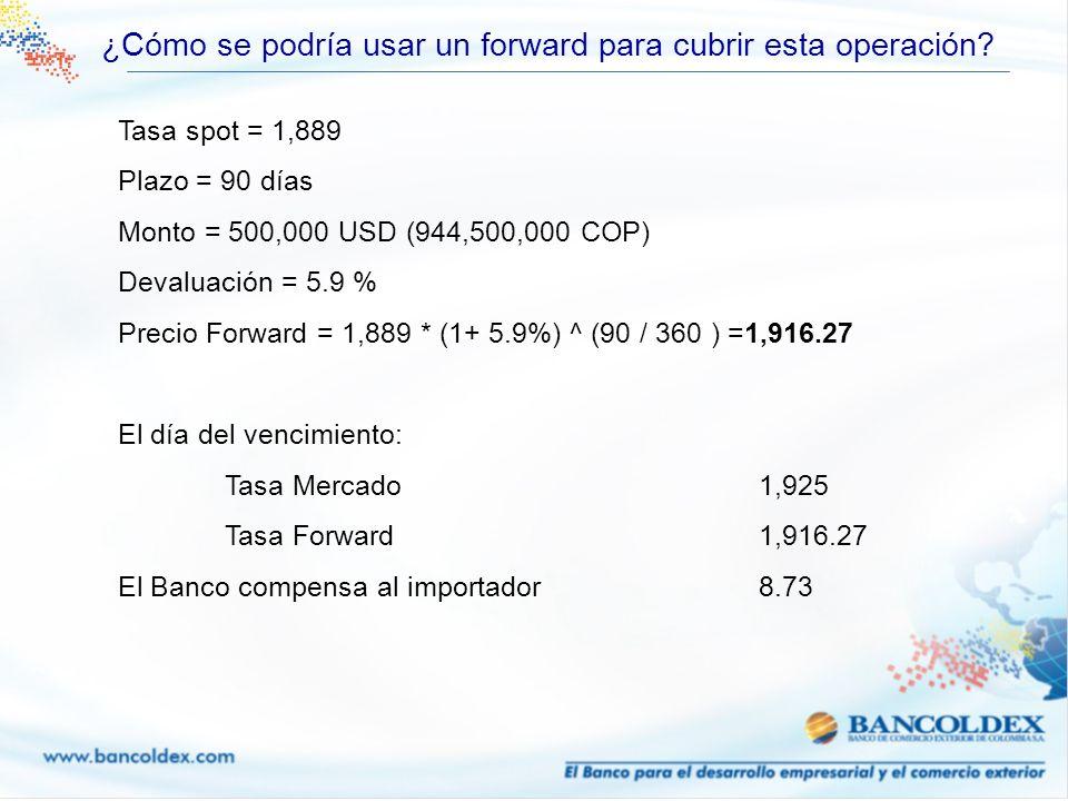 ¿Cómo se podría usar un forward para cubrir esta operación? Tasa spot = 1,889 Plazo = 90 días Monto = 500,000 USD (944,500,000 COP) Devaluación = 5.9