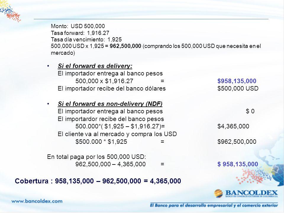 Monto: USD 500,000 Tasa forward: 1,916.27 Tasa día vencimiento: 1,925 500,000 USD x 1,925 = 962,500,000 (comprando los 500,000 USD que necesita en el