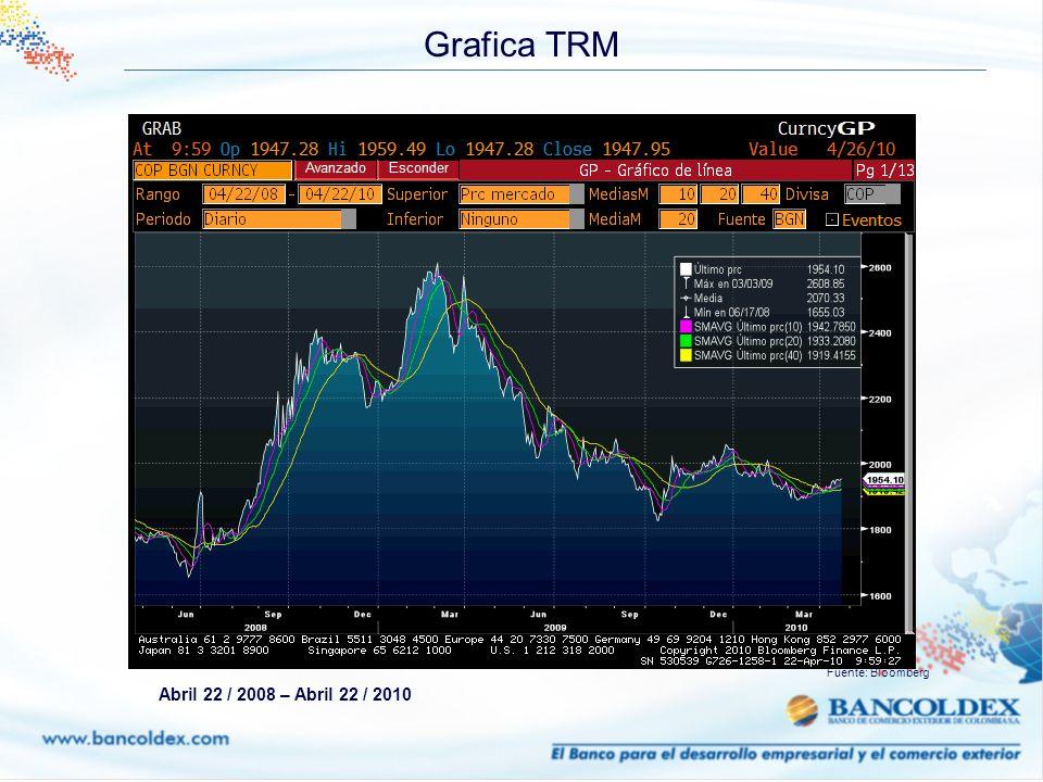Grafica TRM Fuente: Bloomberg Abril 22 / 2008 – Abril 22 / 2010