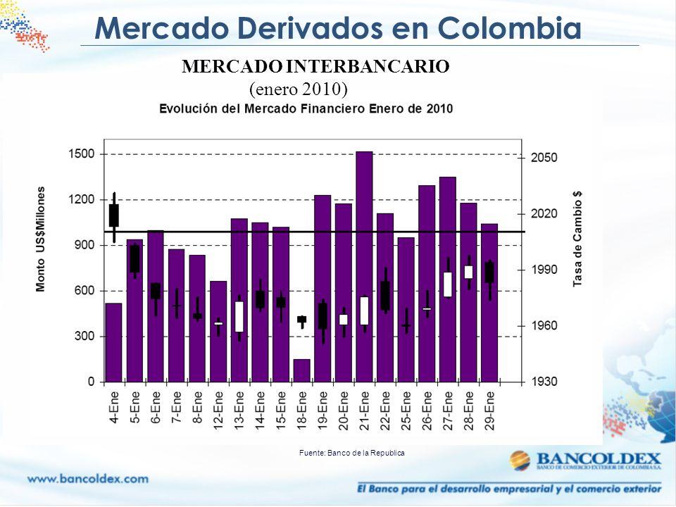 Mercado Derivados en Colombia Fuente: Banco de la Republica MERCADO INTERBANCARIO (enero 2010)