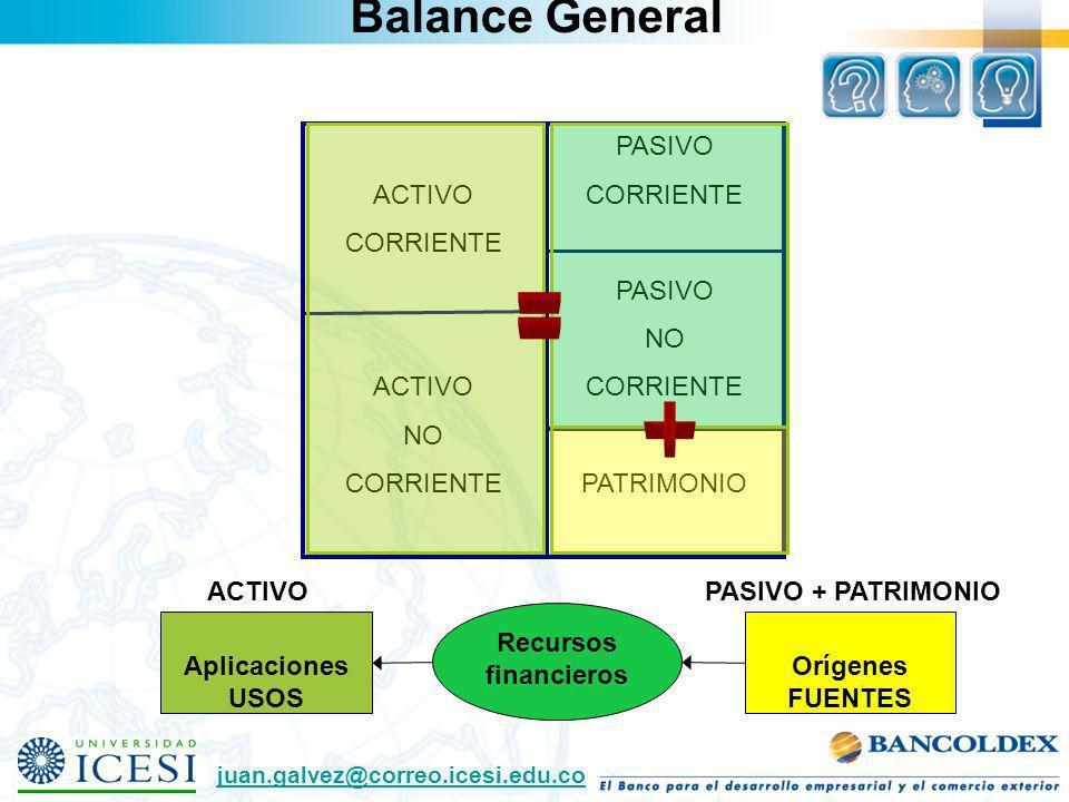 Balance General ACTIVO CORRIENTE ACTIVO NO CORRIENTE PASIVO CORRIENTE PASIVO NO CORRIENTE PATRIMONIO Recursos financieros Orígenes FUENTES Aplicacione