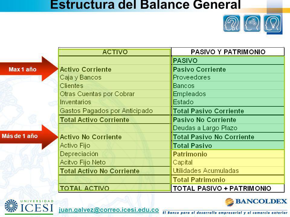 Estructura del Balance General Max 1 año Más de 1 año juan.galvez@correo.icesi.edu.co