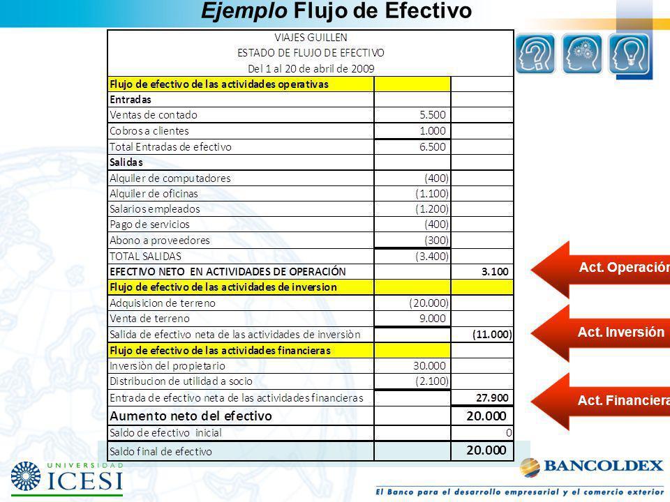 Act. Operación Act. InversiónAct. Financieras Ejemplo Flujo de Efectivo