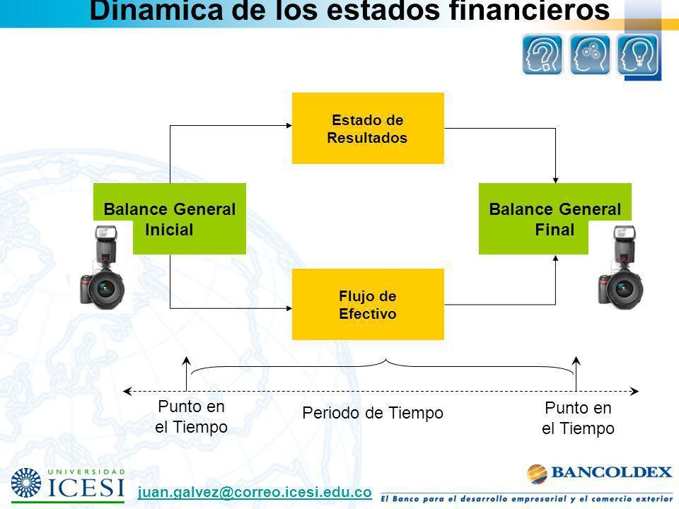 Punto en el Tiempo Punto en el Tiempo Periodo de Tiempo Balance General Inicial Balance General Final Estado de Resultados Flujo de Efectivo Dinamica
