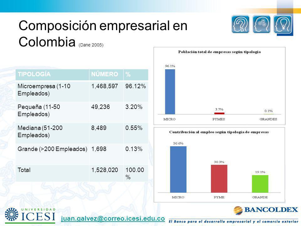 Composición empresarial en Colombia (Dane 2005) TIPOLOGÍANÚMERO% Microempresa (1-10 Empleados) 1,468,59796.12% Pequeña (11-50 Empleados) 49,2363.20% M