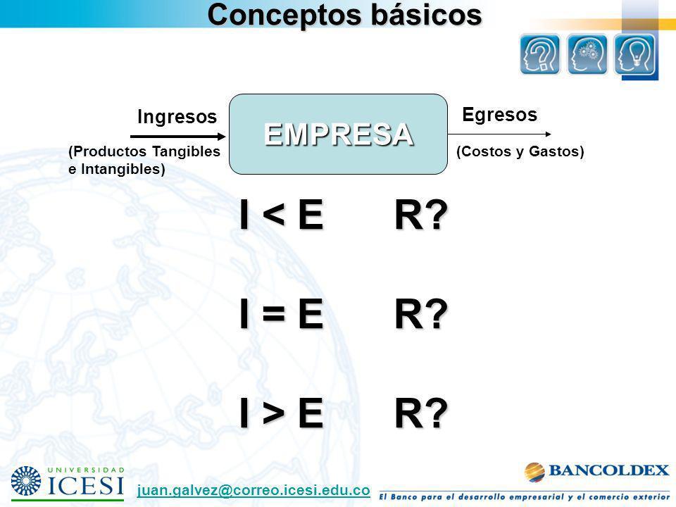 Conceptos básicos EMPRESA Ingresos Egresos I < E R? I = E R? I > E R? (Costos y Gastos) juan.galvez@correo.icesi.edu.co (Productos Tangibles e Intangi
