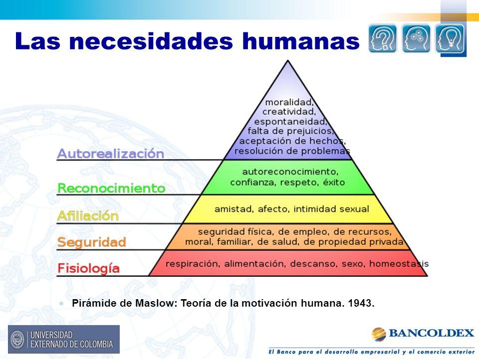 Pirámide de Maslow: Teoría de la motivación humana. 1943.