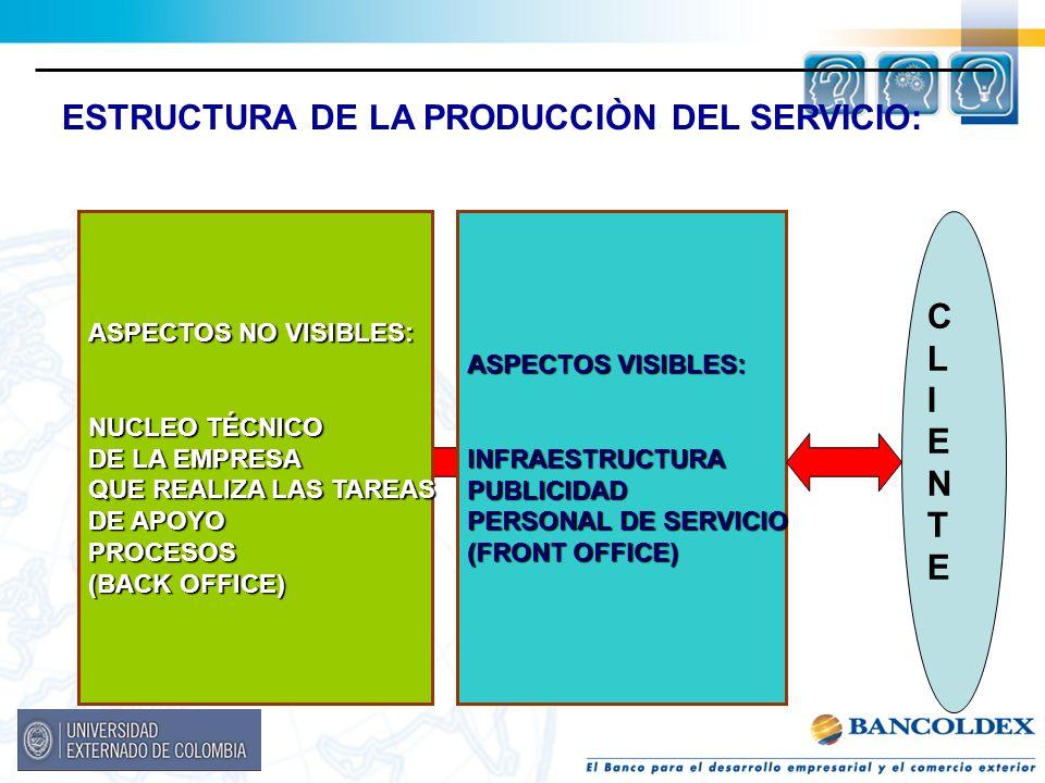 ESTRUCTURA DE LA PRODUCCIÒN DEL SERVICIO: ASPECTOS VISIBLES: INFRAESTRUCTURAPUBLICIDAD PERSONAL DE SERVICIO (FRONT OFFICE) ASPECTOS NO VISIBLES: NUCLE