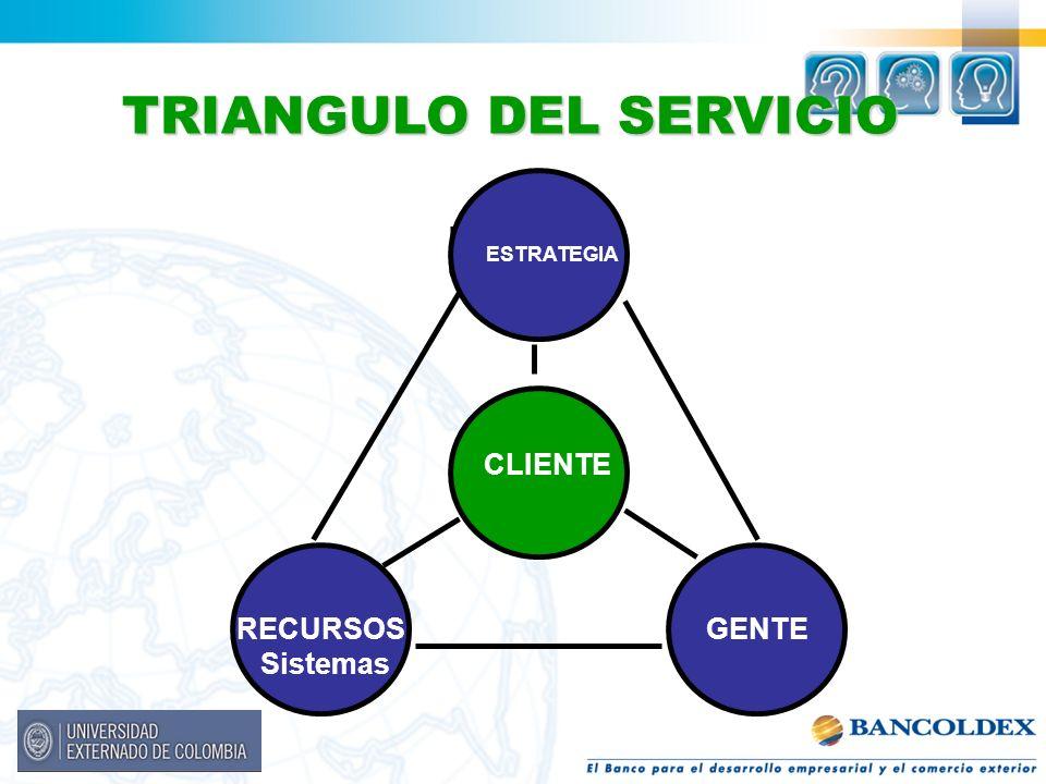 ESTRATE- GIA CLIENTE GENTE RECURSOS Sistemas ESTRATEGIA TRIANGULO DEL SERVICIO GENTE CLIENTE