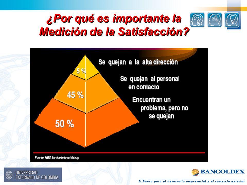 ¿Por qué es importante la Medición de la Satisfacción?