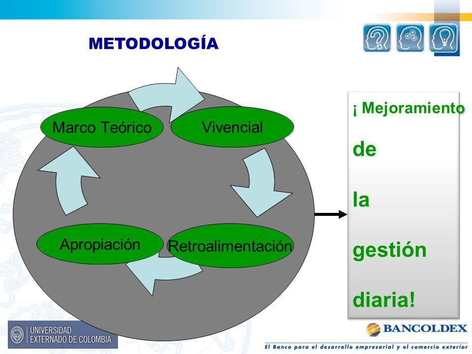METODOLOGÍA Marco Teórico Vivencial Apropiación Retroalimentación ¡ Mejoramiento de la gestión diaria! ¡ Mejoramiento de la gestión diaria!