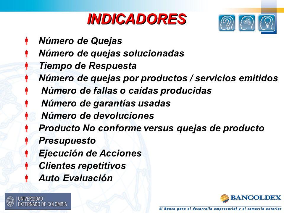 Número de Quejas Número de quejas solucionadas Tiempo de Respuesta Número de quejas por productos / servicios emitidos Número de fallas o caídas produ
