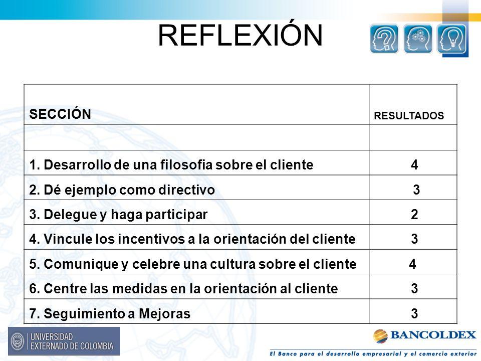 REFLEXIÓN SECCIÓN RESULTADOS 1. Desarrollo de una filosofia sobre el cliente 4 2. Dé ejemplo como directivo 3 3. Delegue y haga participar 2 4. Vincul