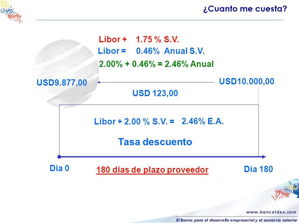 180 días de plazo proveedor USD 123,00 USD9.877,00 Dia 180 Dia 0 Libor + 2.00 % S.V. = USD10.000,00 Libor =0.46% Anual S.V. 2.46% E.A. Tasa descuento