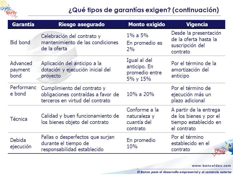 ¿Qué tipos de garantías exigen? (continuación) GarantíaRiesgo aseguradoMonto exigidoVigencia Bid bond Celebración del contrato y mantenimiento de las