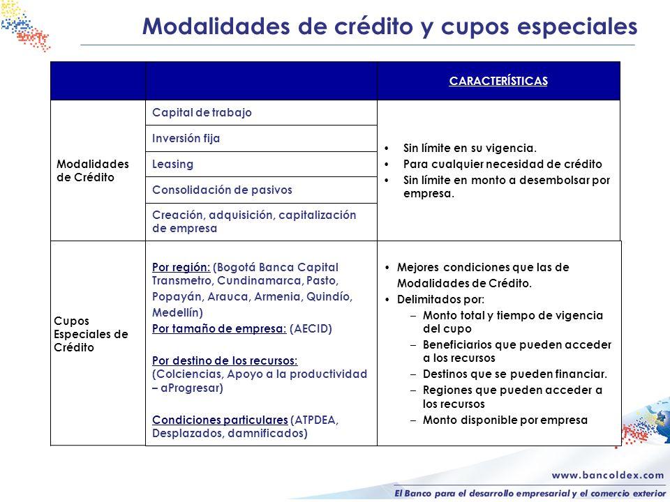 Modalidades de crédito y cupos especiales Creación, adquisición, capitalización de empresa Consolidación de pasivos Leasing Inversión fija Sin límite