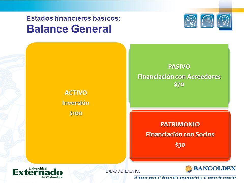 ACTIVOInversión$100 PASIVO Financiación con Acreedores $70 PASIVO Financiación con Acreedores $70 PATRIMONIO Financiación con Socios $30PATRIMONIO $30