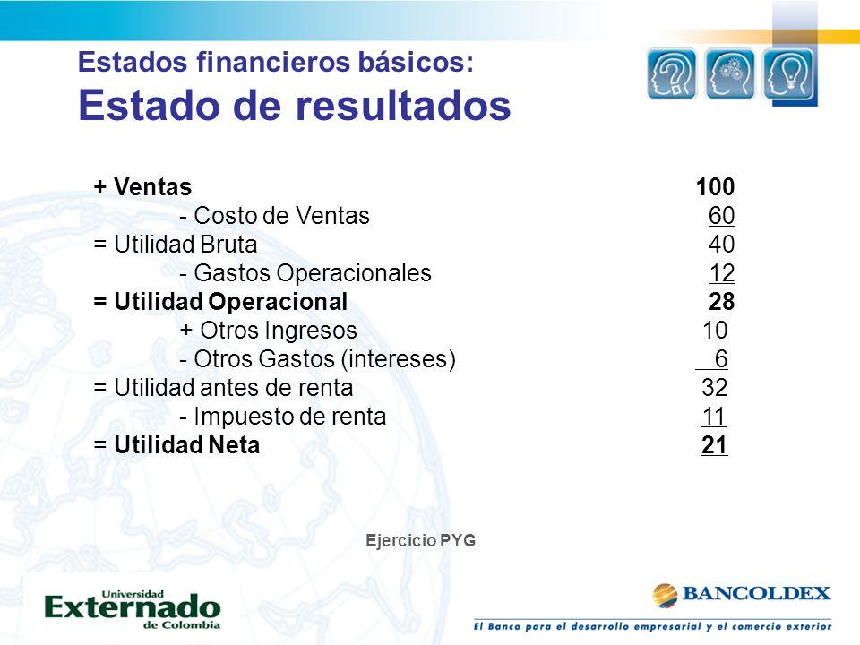 Estados financieros básicos: Estado de resultados + Ventas100 - Costo de Ventas 60 = Utilidad Bruta 40 - Gastos Operacionales 12 = Utilidad Operaciona