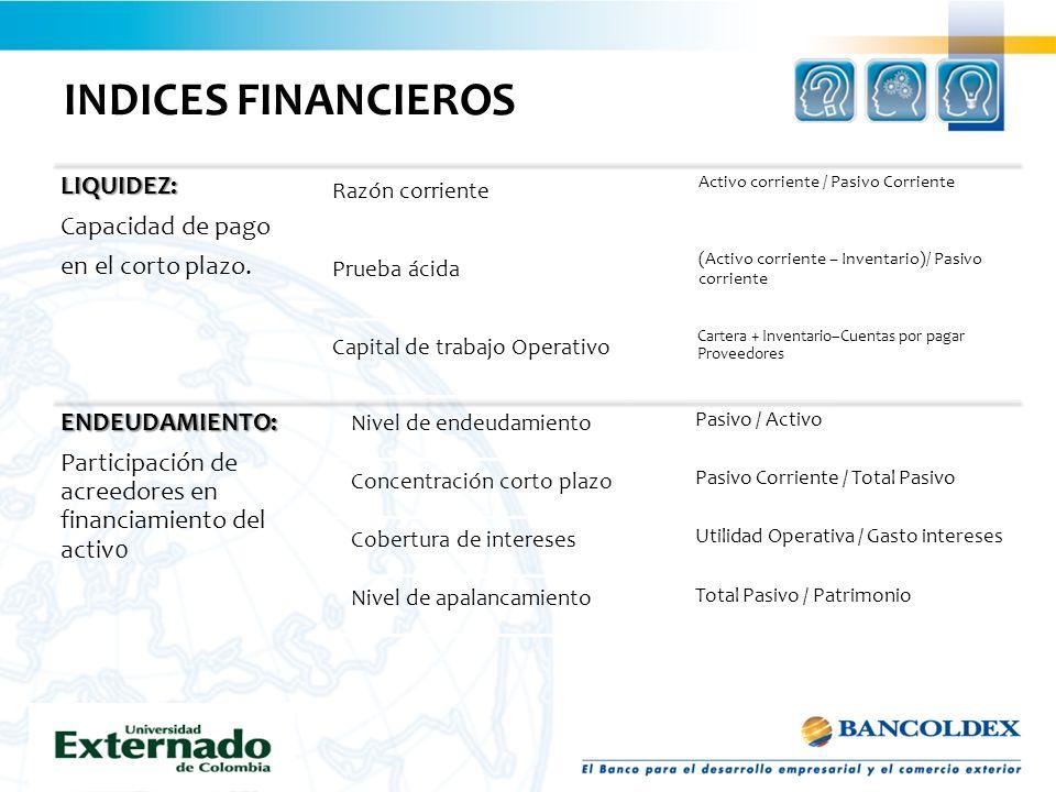 INDICES FINANCIEROSLIQUIDEZ: Capacidad de pago en el corto plazo. Razón corriente Activo corriente / Pasivo Corriente Prueba ácida (Activo corriente –
